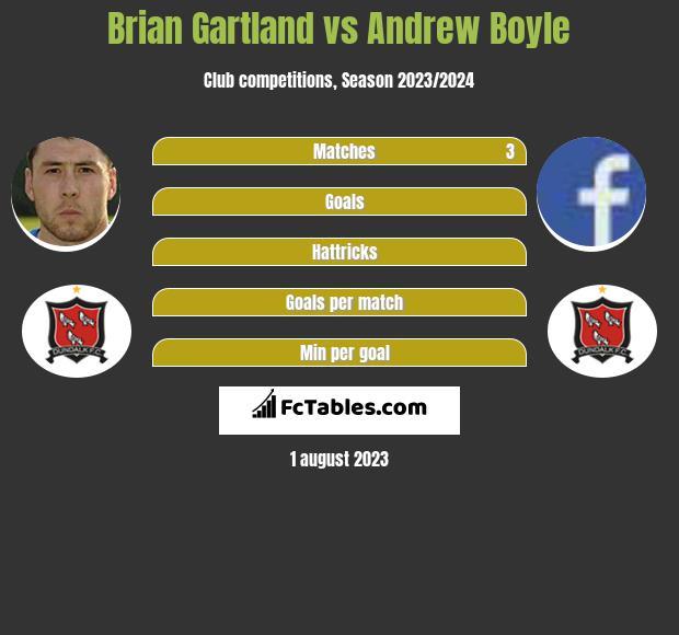 Brian Gartland vs Andrew Boyle infographic