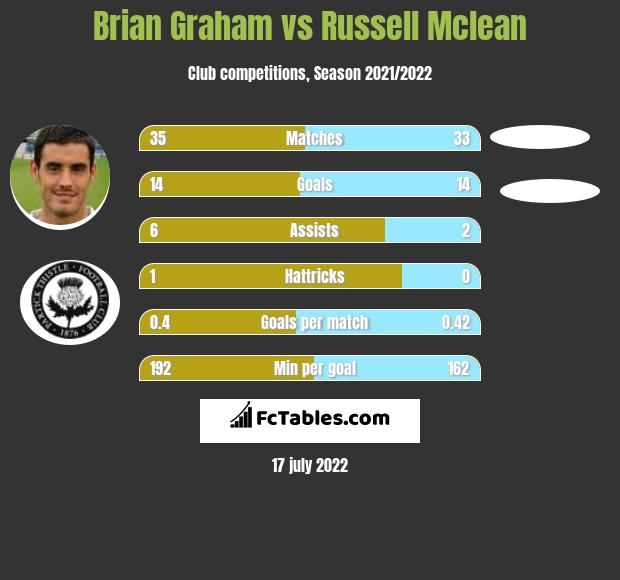 Brian Graham vs Russell Mclean infographic
