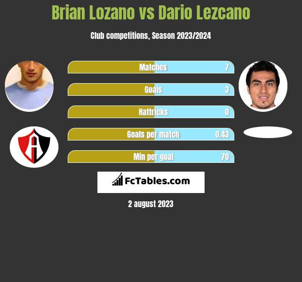 Brian Lozano vs Dario Lezcano infographic