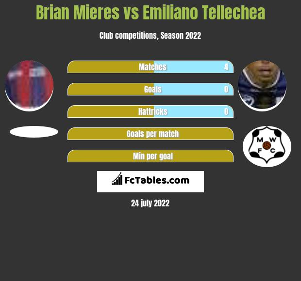 Brian Mieres vs Emiliano Tellechea h2h player stats