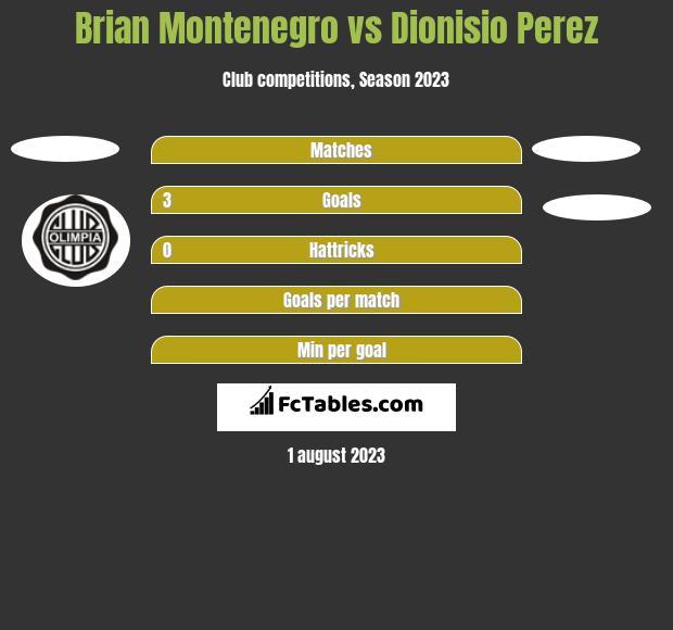 Brian Montenegro vs Dionisio Perez h2h player stats