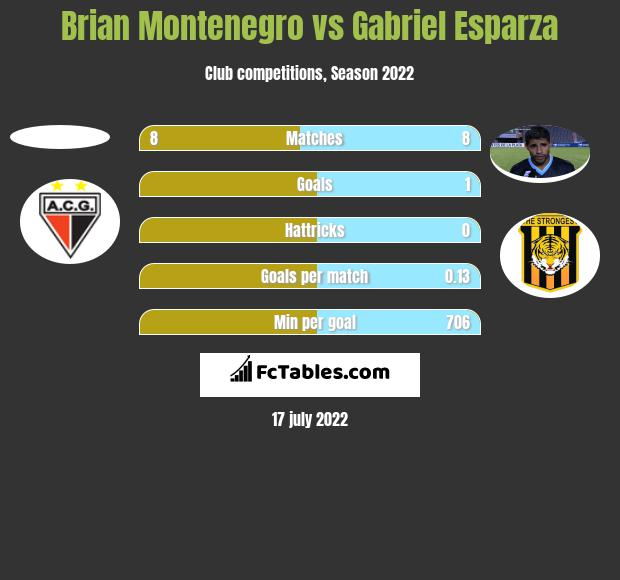 Brian Montenegro vs Gabriel Esparza h2h player stats