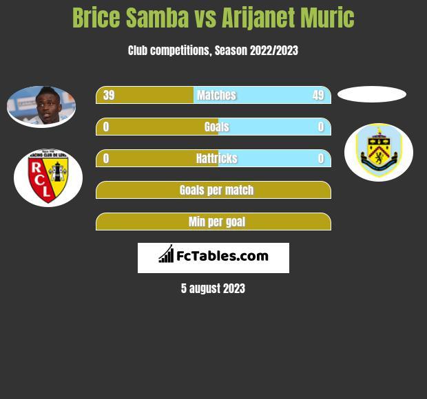 Brice Samba vs Arijanet Muric infographic
