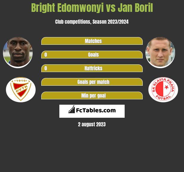 Bright Edomwonyi vs Jan Boril h2h player stats