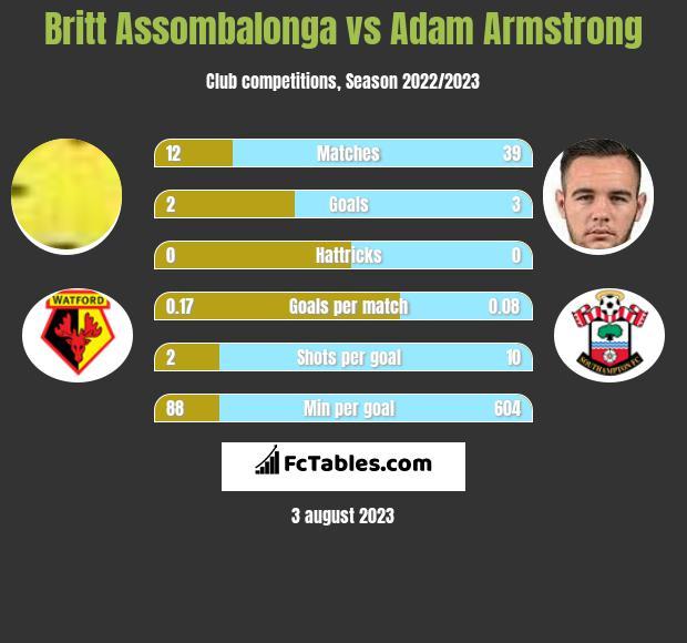 Britt Assombalonga vs Adam Armstrong infographic