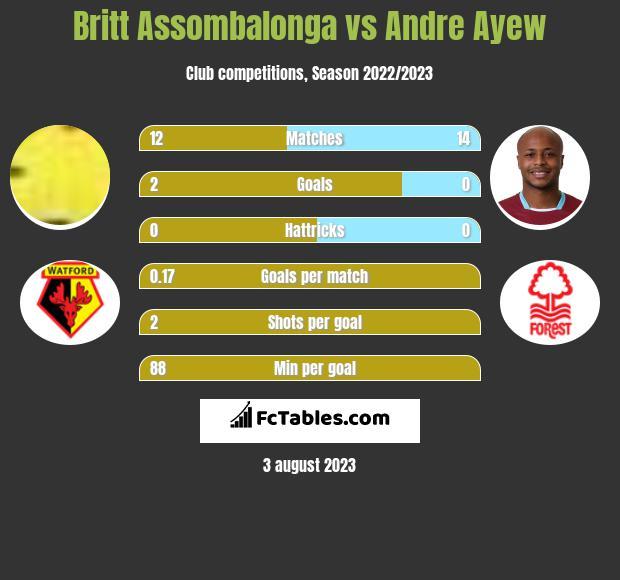 Britt Assombalonga vs Andre Ayew h2h player stats
