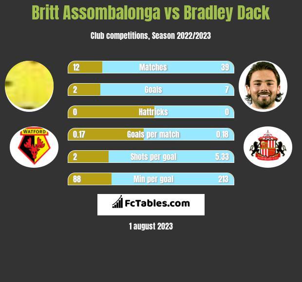 Britt Assombalonga vs Bradley Dack h2h player stats