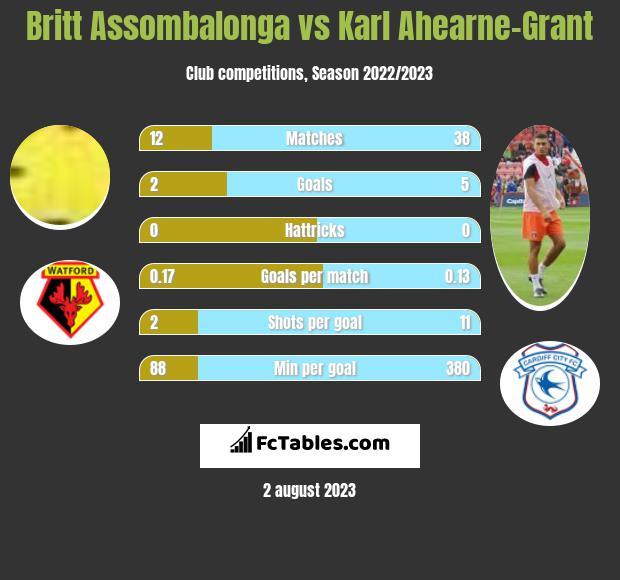 Britt Assombalonga vs Karl Ahearne-Grant infographic