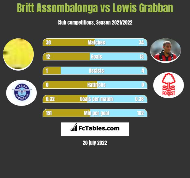Britt Assombalonga vs Lewis Grabban h2h player stats