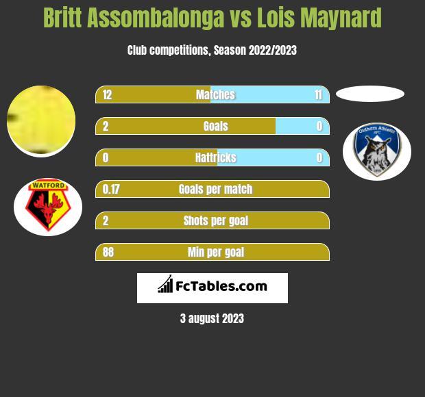 Britt Assombalonga vs Lois Maynard h2h player stats