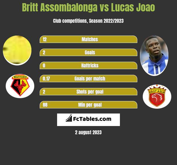 Britt Assombalonga vs Lucas Joao h2h player stats
