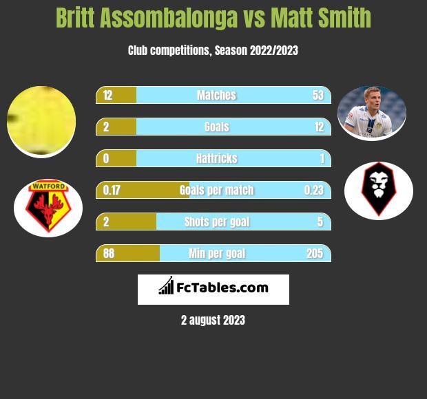 Britt Assombalonga vs Matt Smith h2h player stats