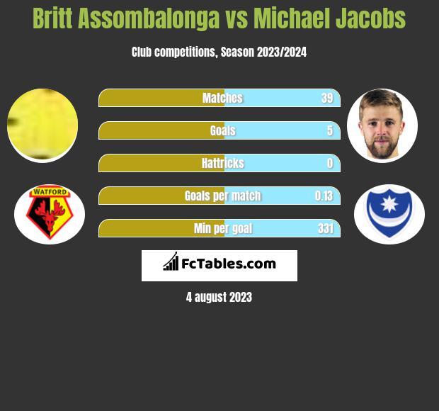 Britt Assombalonga vs Michael Jacobs h2h player stats