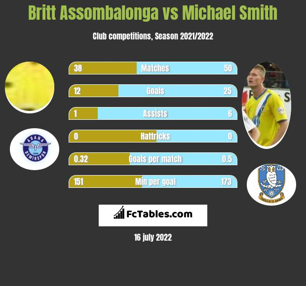 Britt Assombalonga vs Michael Smith infographic
