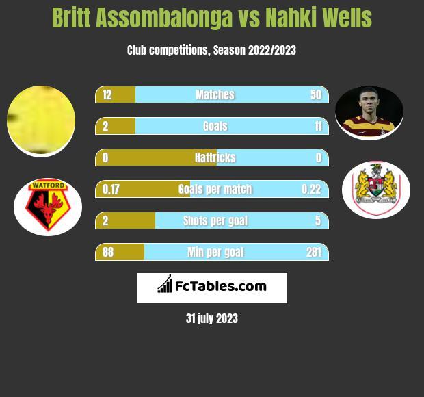 Britt Assombalonga vs Nahki Wells h2h player stats
