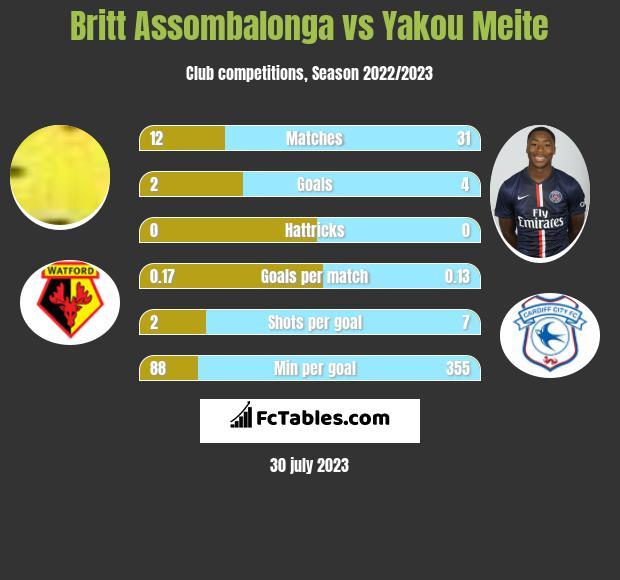 Britt Assombalonga vs Yakou Meite h2h player stats