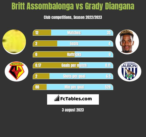 Britt Assombalonga vs Grady Diangana h2h player stats