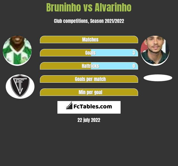 Bruninho vs Alvarinho h2h player stats