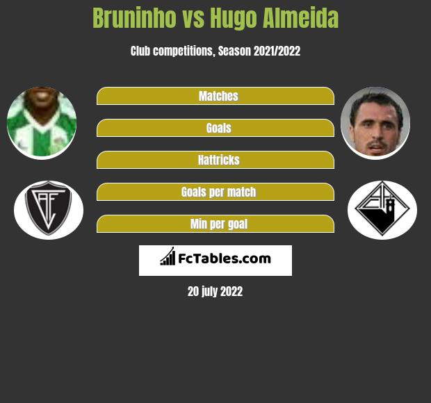 Bruninho vs Hugo Almeida h2h player stats