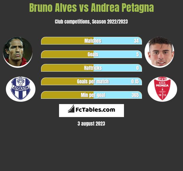 Bruno Alves vs Andrea Petagna infographic