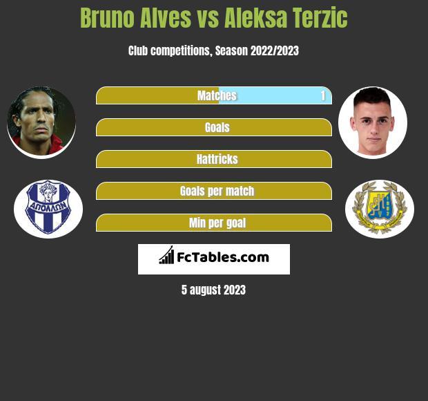 Bruno Alves vs Aleksa Terzic infographic