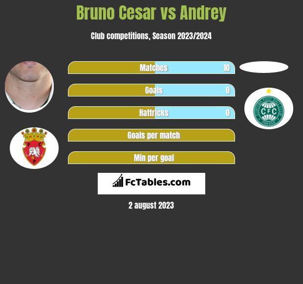 Bruno Cesar vs Andrey infographic