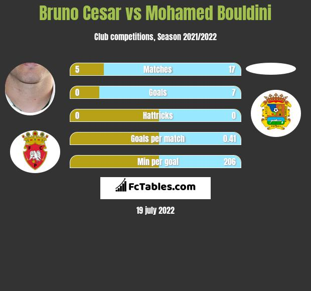 Bruno Cesar vs Mohamed Bouldini infographic