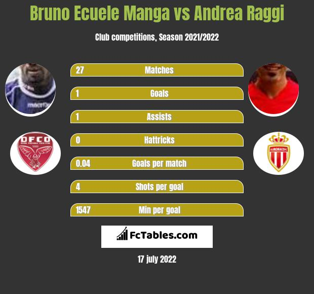Bruno Ecuele Manga vs Andrea Raggi infographic