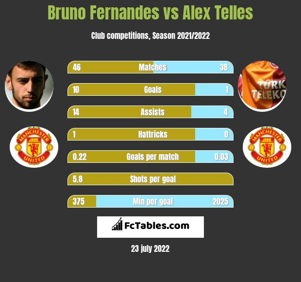 Bruno Fernandes vs Alex Telles h2h player stats