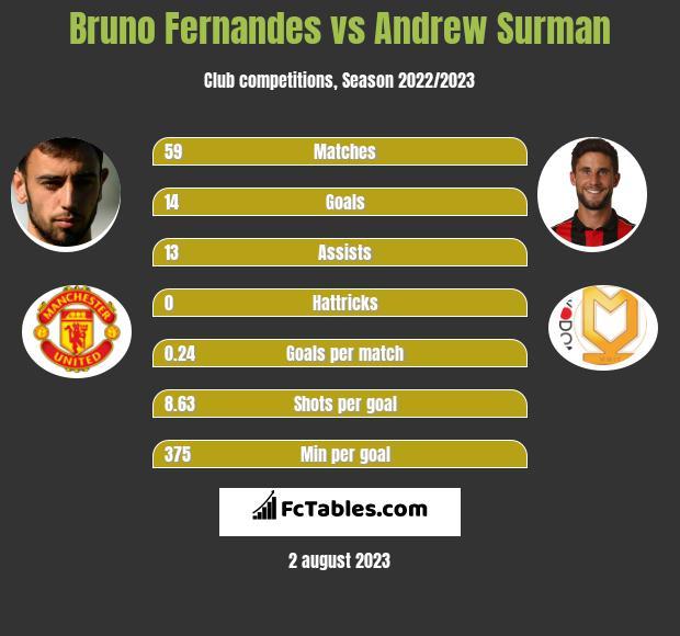 Bruno Fernandes vs Andrew Surman infographic