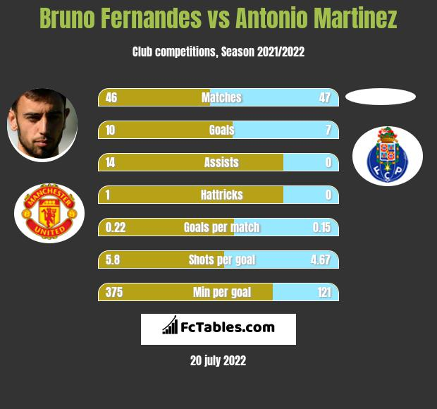 Bruno Fernandes vs Antonio Martinez h2h player stats