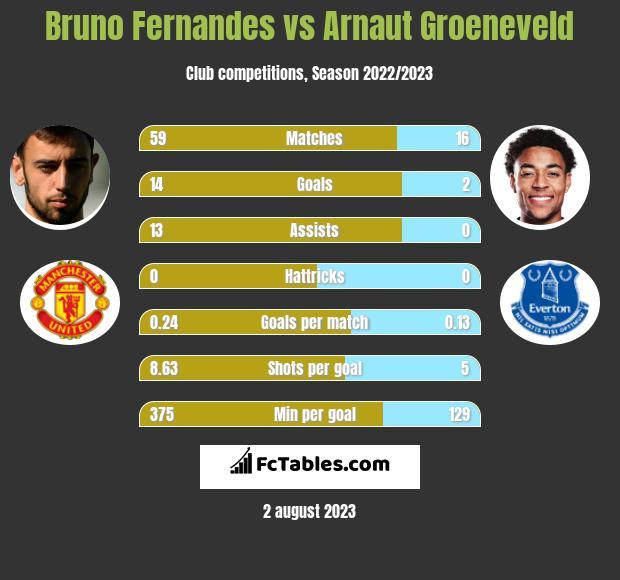 Bruno Fernandes vs Arnaut Groeneveld h2h player stats