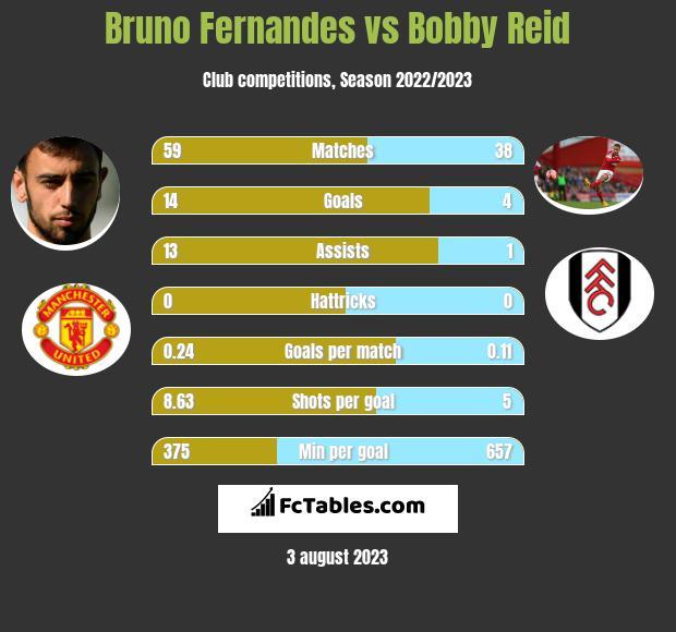 Bruno Fernandes vs Bobby Reid h2h player stats