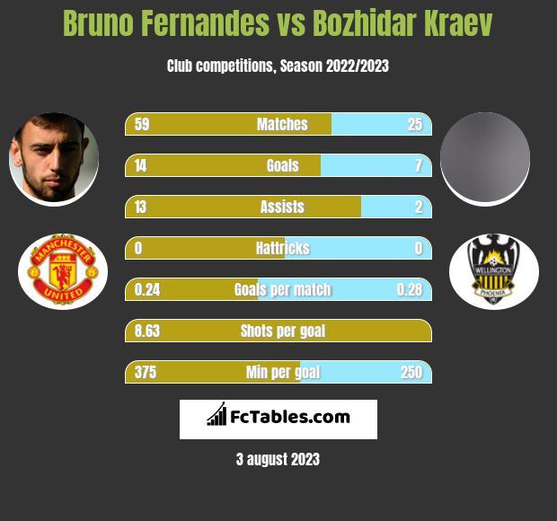 Bruno Fernandes vs Bozhidar Kraev h2h player stats
