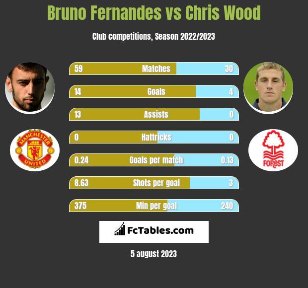 Bruno Fernandes vs Chris Wood h2h player stats