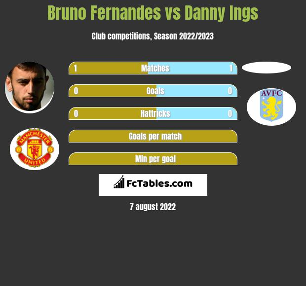 Bruno Fernandes vs Danny Ings h2h player stats