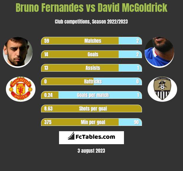 Bruno Fernandes vs David McGoldrick h2h player stats