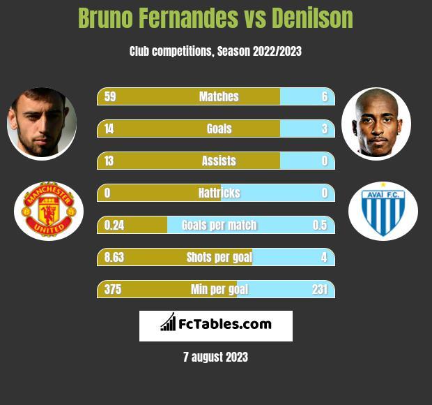 Bruno Fernandes vs Denilson h2h player stats
