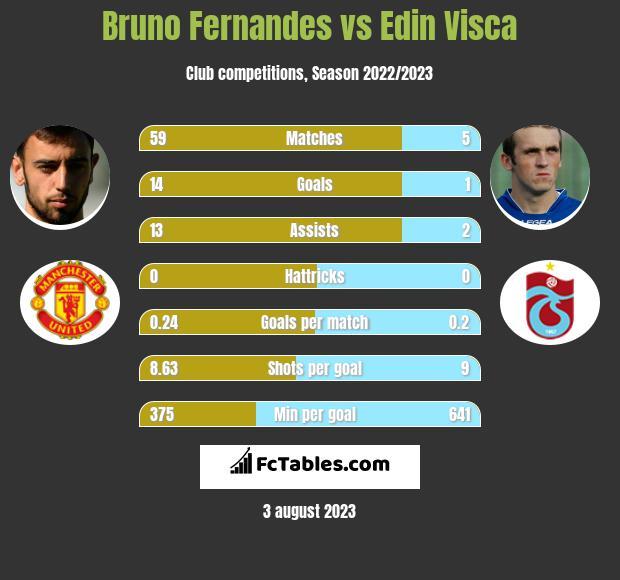 Bruno Fernandes vs Edin Visća h2h player stats