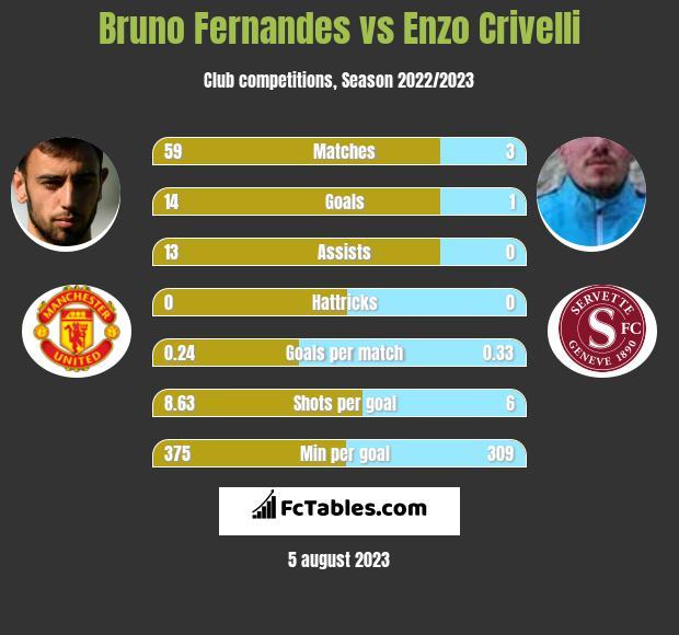 Bruno Fernandes vs Enzo Crivelli h2h player stats