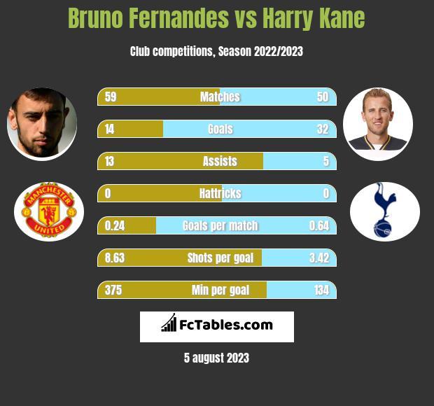 Bruno Fernandes vs Harry Kane h2h player stats