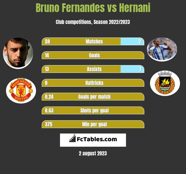 Bruno Fernandes vs Hernani h2h player stats