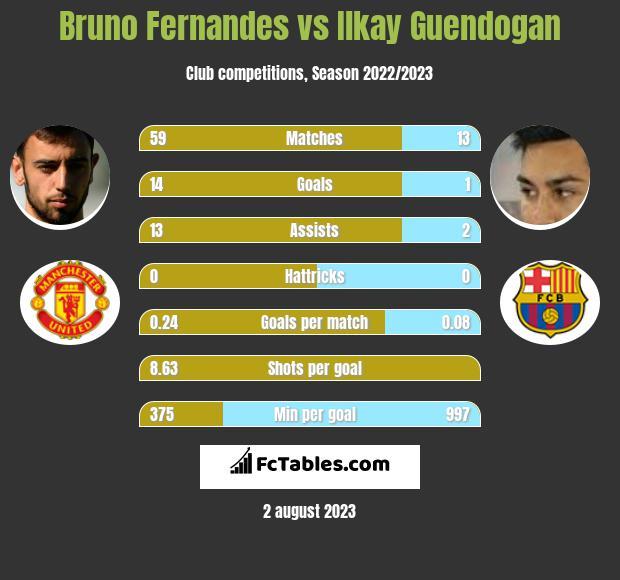 Bruno Fernandes vs Ilkay Guendogan h2h player stats