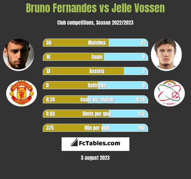 Bruno Fernandes vs Jelle Vossen h2h player stats