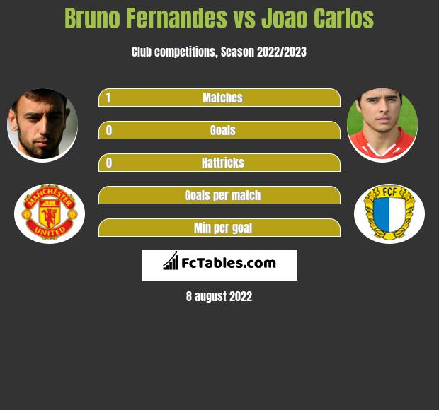 Bruno Fernandes vs Joao Carlos h2h player stats