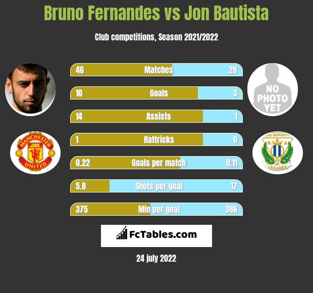 Bruno Fernandes vs Jon Bautista h2h player stats