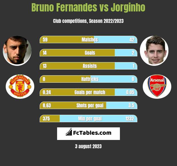 Bruno Fernandes vs Jorginho h2h player stats