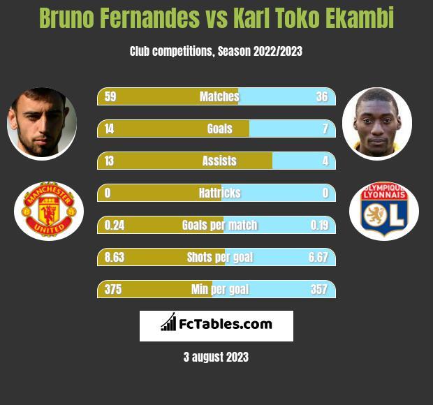 Bruno Fernandes vs Karl Toko Ekambi infographic