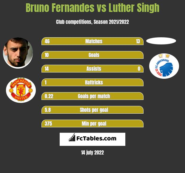 Bruno Fernandes vs Luther Singh h2h player stats