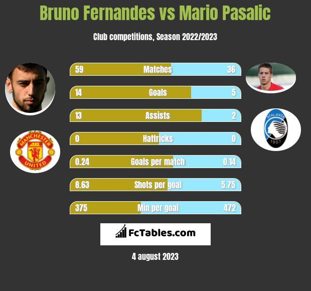 Bruno Fernandes vs Mario Pasalic h2h player stats
